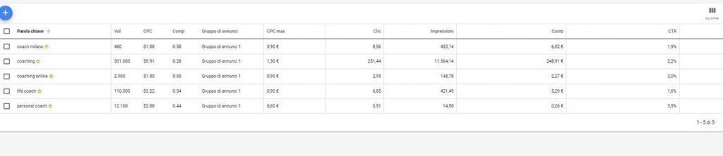Ricerca di keyword con Google Keyword Planner