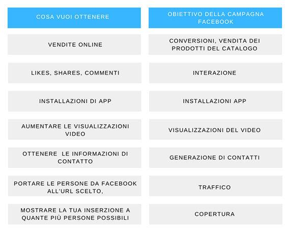 Obiettivi di una campagna Facebook ads