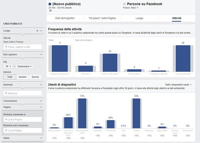 Pagina attività di Audience Insights